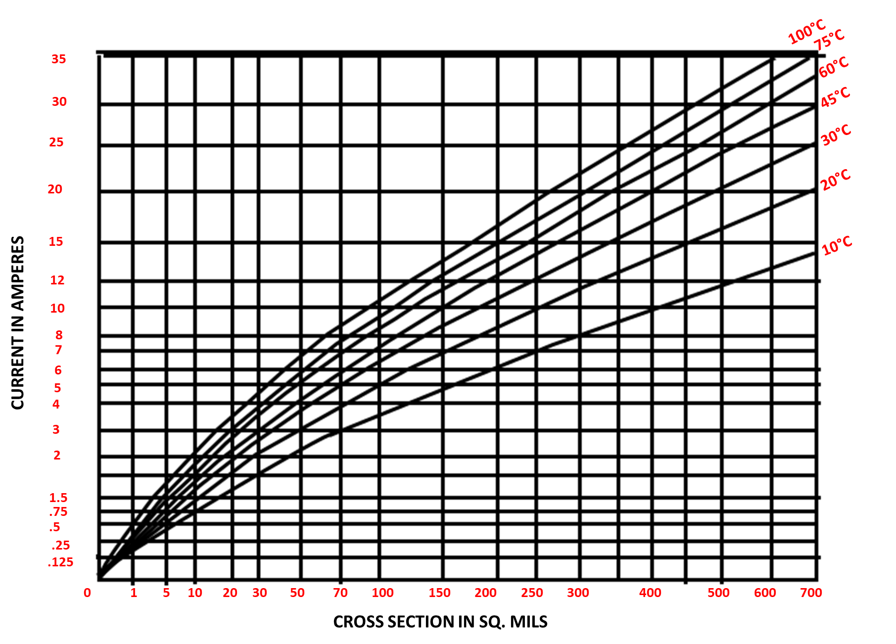 Current vs crosssection for external conductor