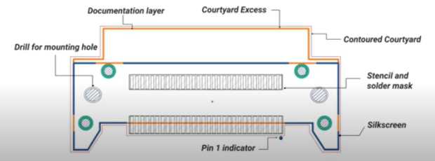 Elements of land pattern in PCB