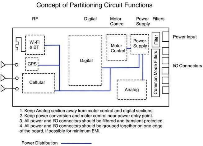 PCB design considerations to organize circuit blocks