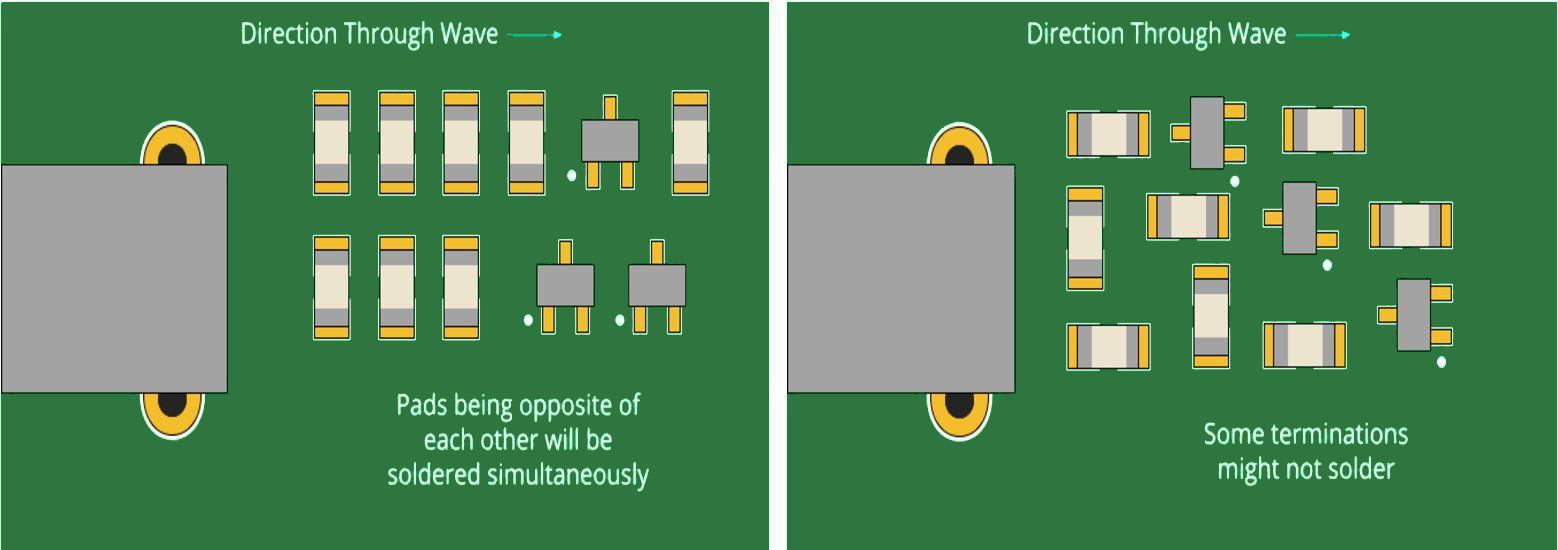 PCB Component Orientation