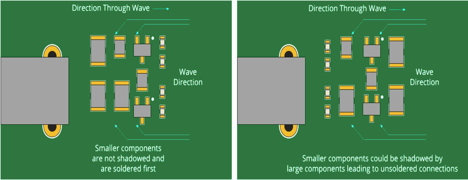 Component placement for good PCB design