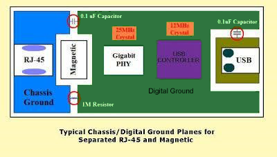 PCB Design consideration for typical Chassis