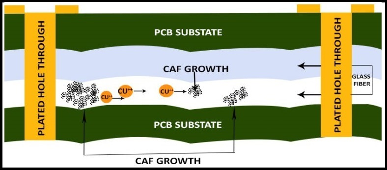 CAF due to electromigration of copper in a PCB