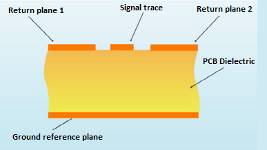 Coplanar structure for propagation delay control
