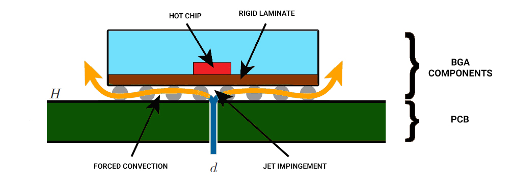 Integrated cooling methods for PCBs