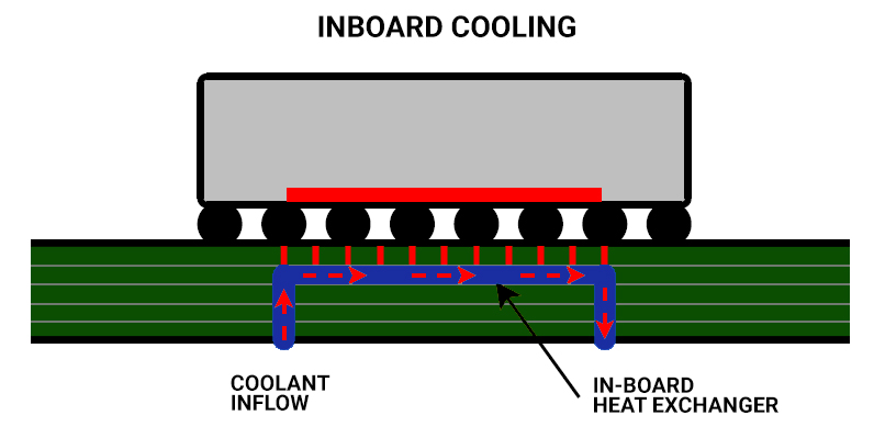 Inboard cooling in PCB