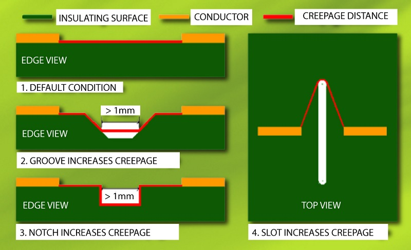 Methods for solving PCB creepage issue