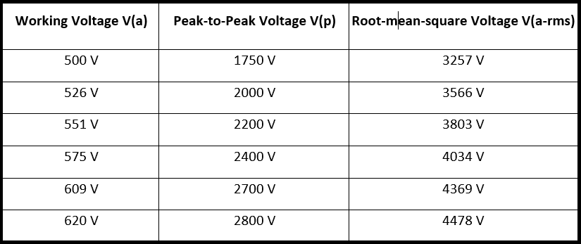 Working voltages for PCB creepage and clearance