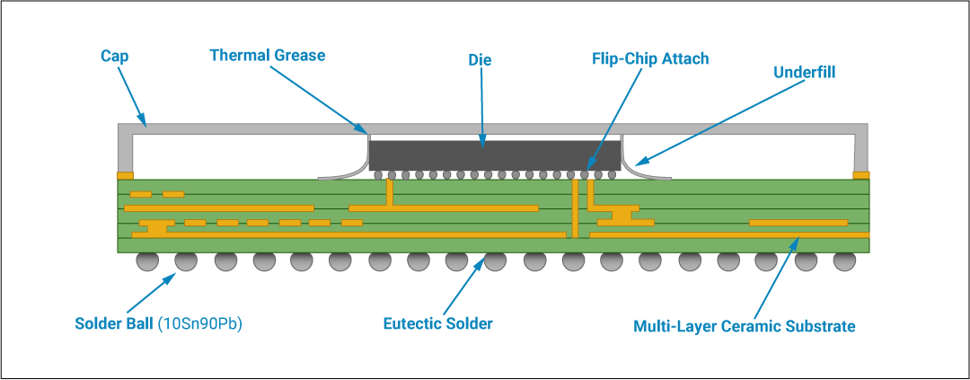 Die connected to the BGA using Flip-chip technology