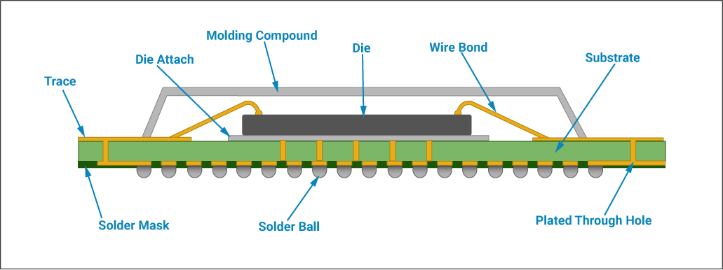 Die connected to BGA with wire bond technology