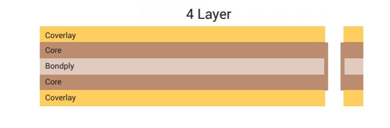 Sample flex PCB stackup