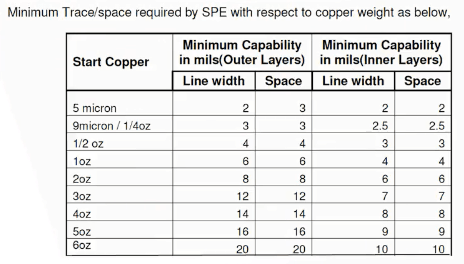 Line width and trace spacing with respect to copper weight