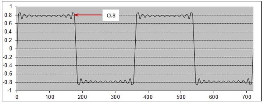 TDR measurements