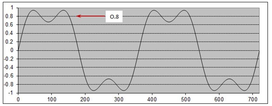TDR impedance measurements for high-frequency pulse