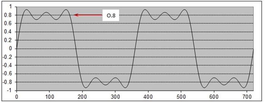 TDR measurements.