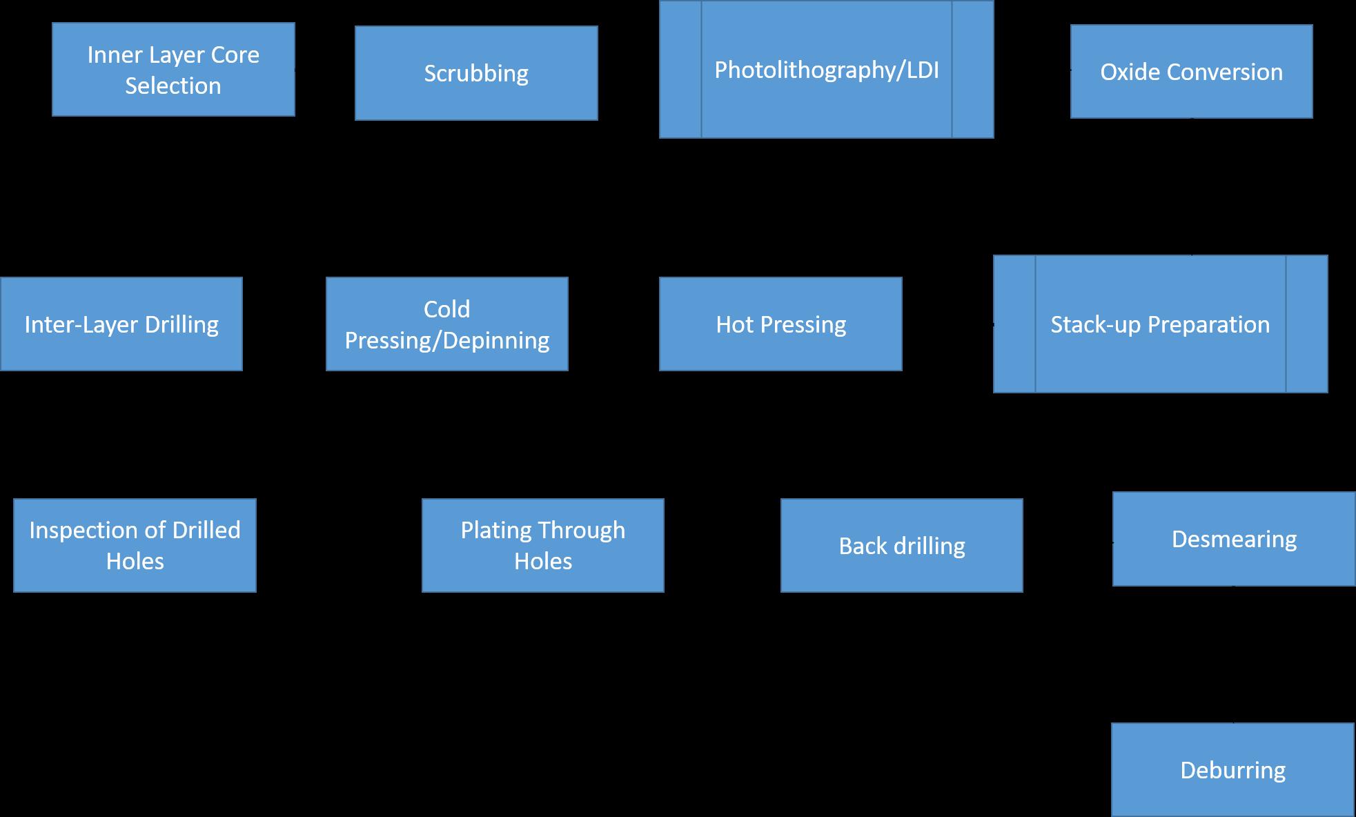 PCB Back drilling Process flow