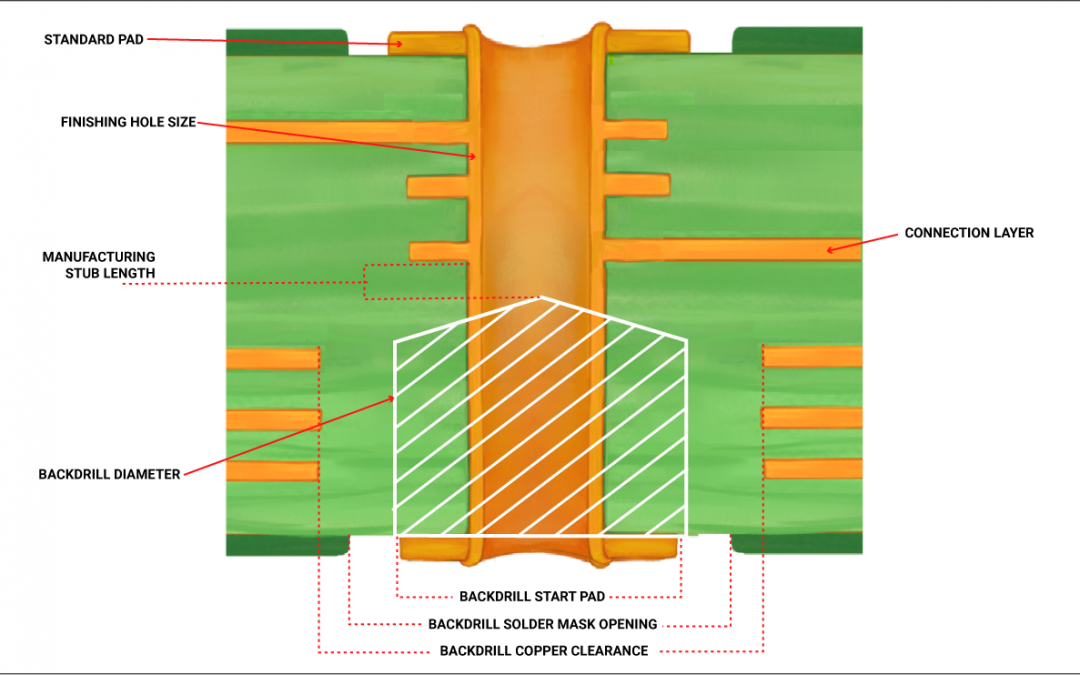 What is Back Drilling in PCB Design and Manufacturing?