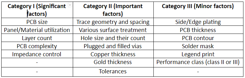 Rigid PCB cost categories