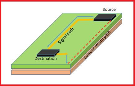 Current return path in PCBs