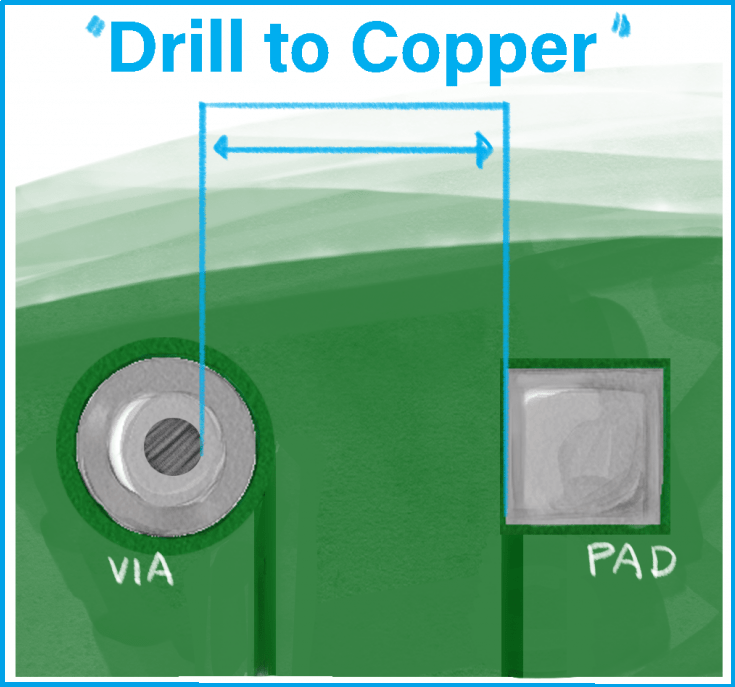 Smaller drill to copper adds to the PCB cost
