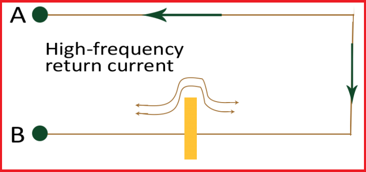 High frequency return current and cutout
