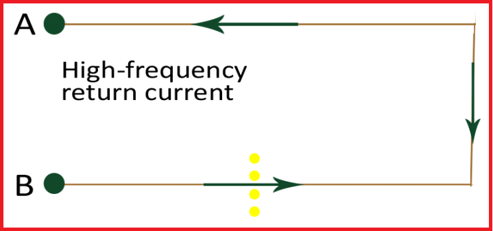 High frequency return current with clearance holes