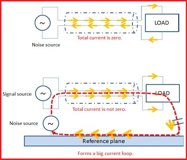 PCB current return path and common mode noise