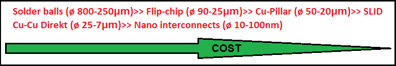 Interconnect size scaling and PCB cost