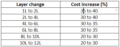PCB cost increases as the number of PCB layers increases
