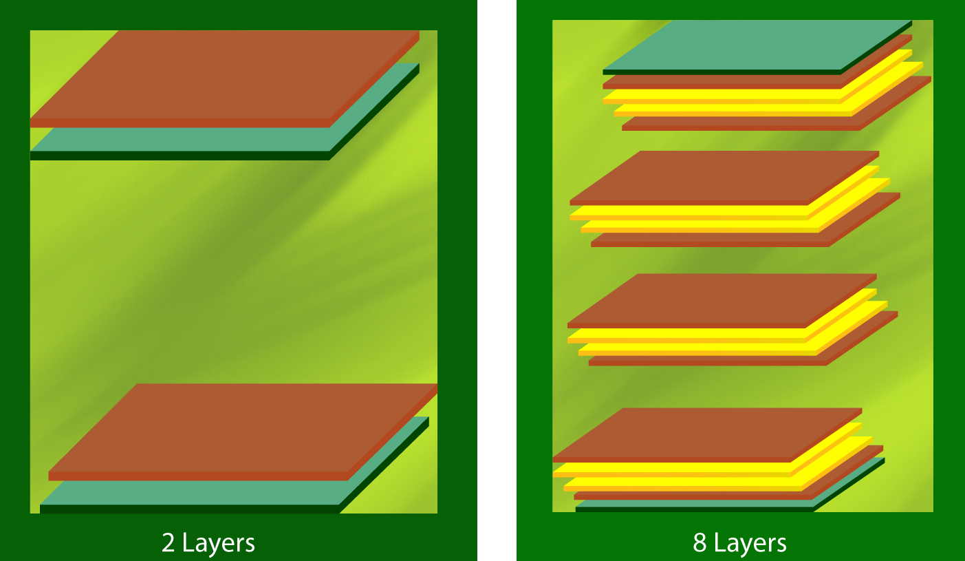 More PCB layers more production cost