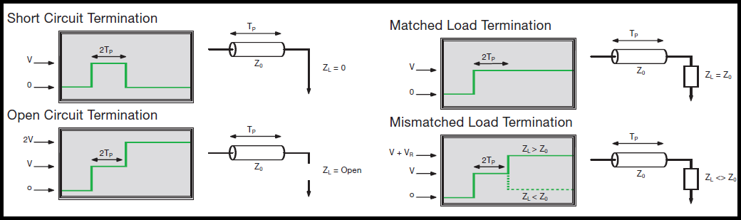 TDR results for load terminations