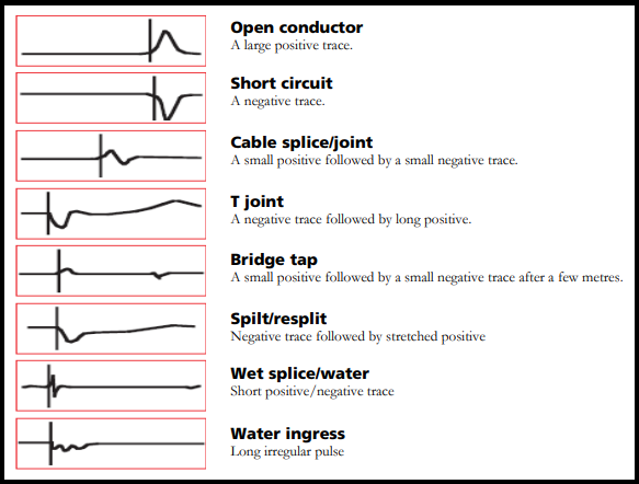 TDR display for trace impedance discontinuities