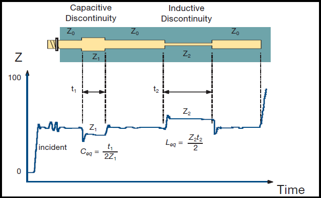How TDR Impedance Measurements Work