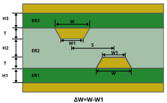 Broadside-Coupled Stripline routing