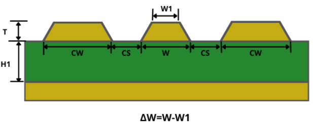 Coplanar microstrip routing