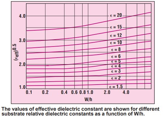 Effective dielectric constant in a microstrip line