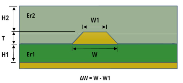 Embedded microstrip routing