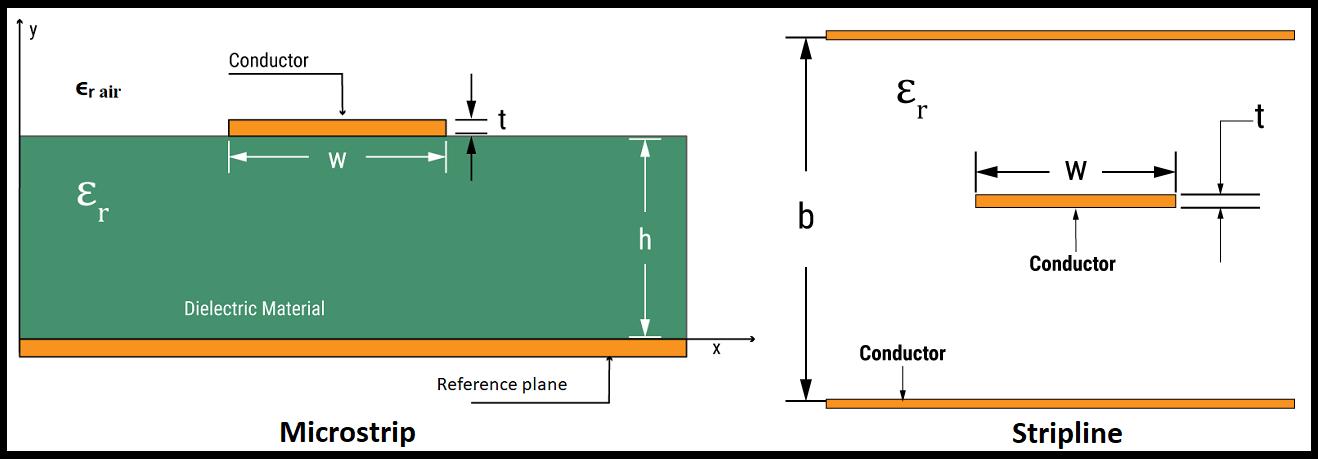 PCB中的微带线和带状线有什么区别?