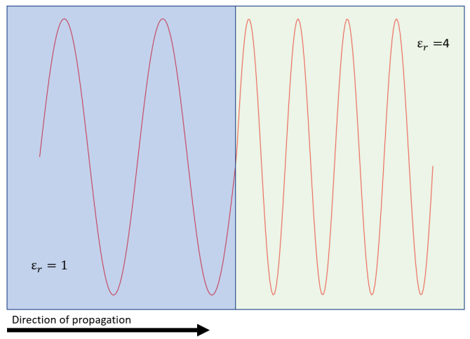Dielectric constant and guided wavelength