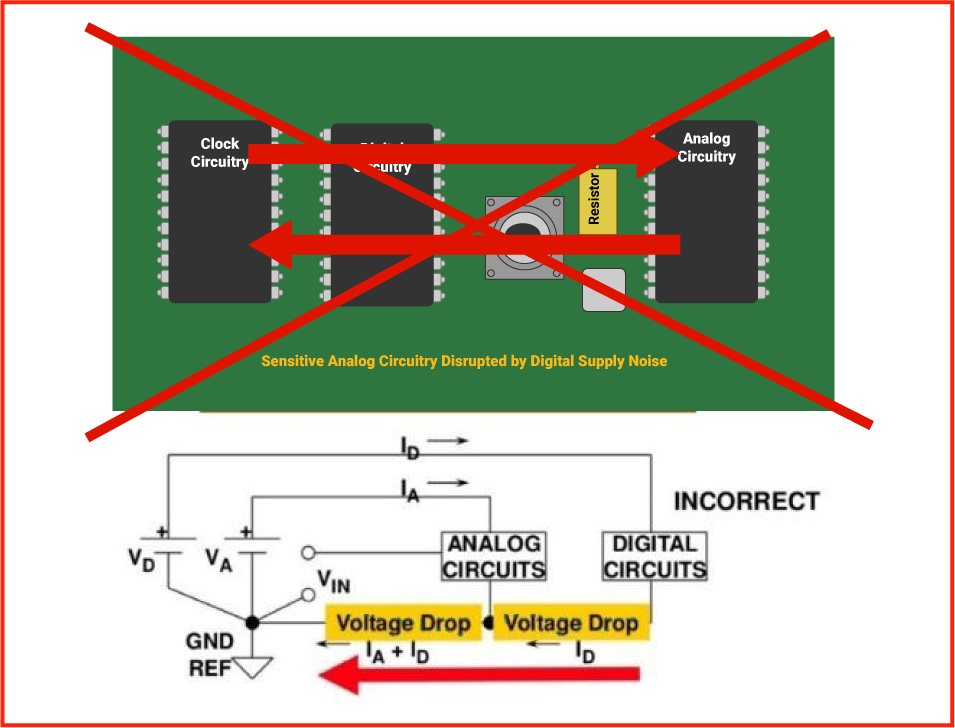 Analog and Digital circuits