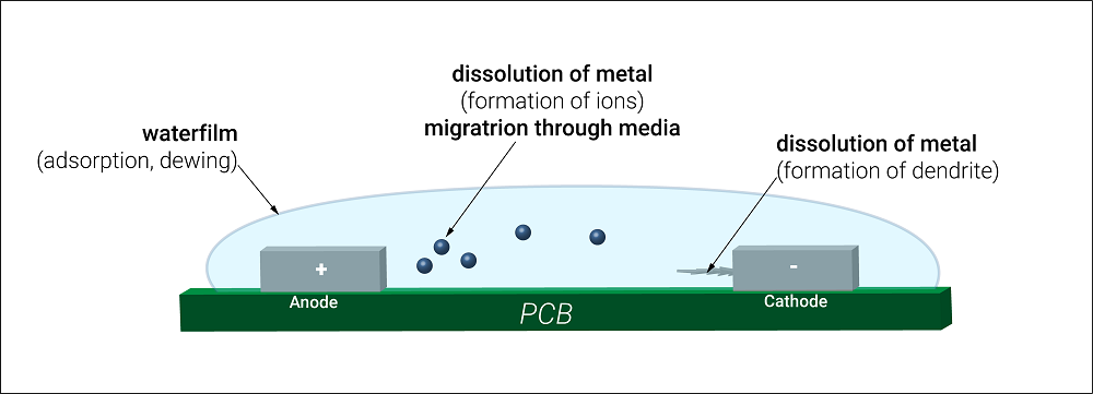Why We Perform PCB Ionic Contamination Analysis