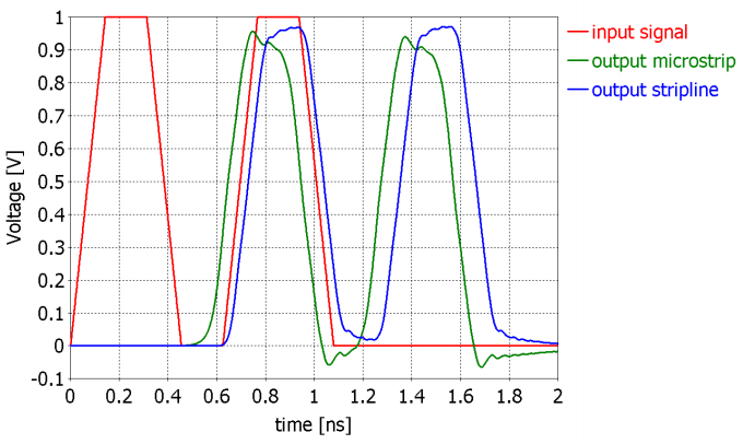 Graph: Propagation delay in microstrip and stripline