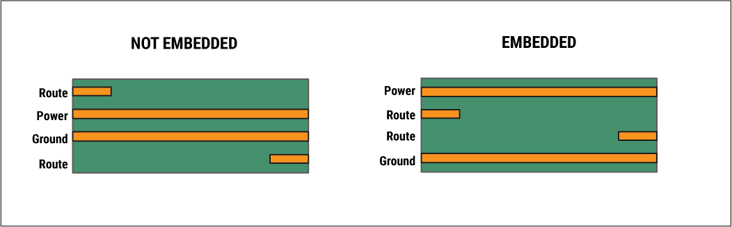 Embedded traces for designing multi-layer PCB