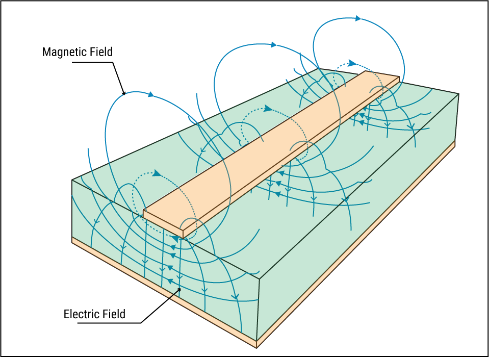 Quasi TEM mode of propagation in a microstrip
