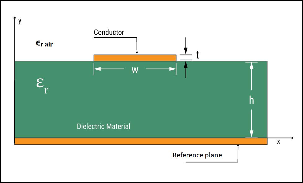 Microstrip line in a PCB
