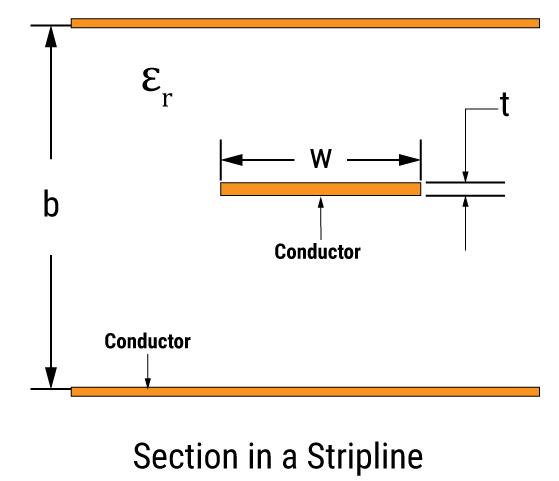 Stripline in a PCB
