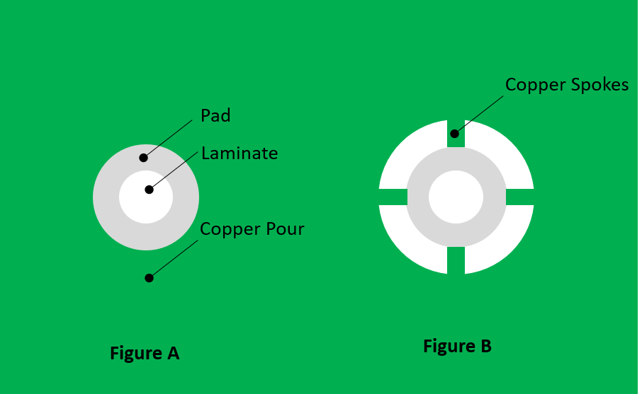 Thermal Relief Pad in PCB