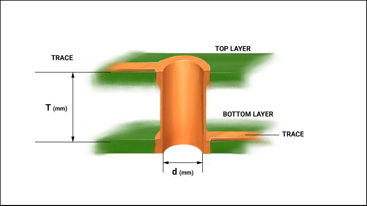 Parasitic capacitance due to vias