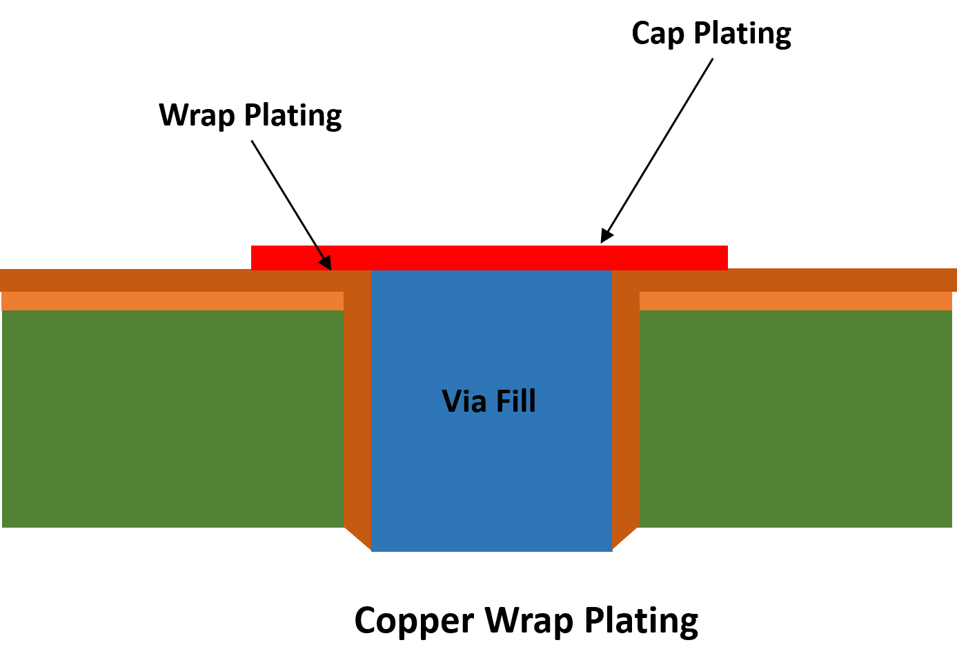 Copper wrap plating structure in PCBs