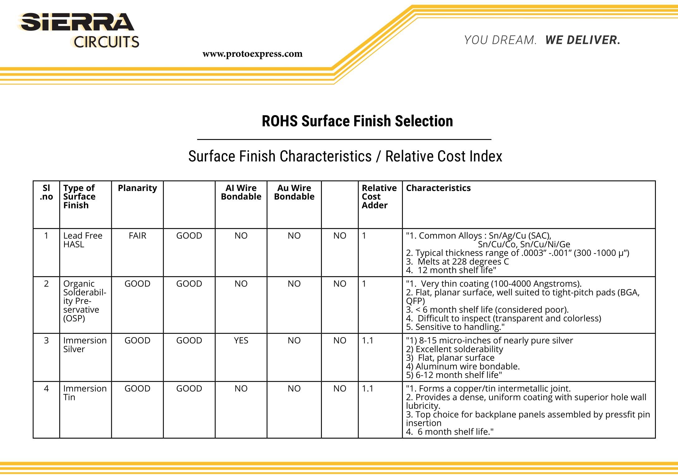 PCB Surface finish comparison chart